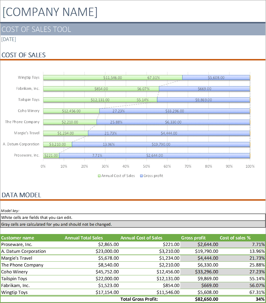 Cost Of Sales Analysis Excel - Business Insights Group AG