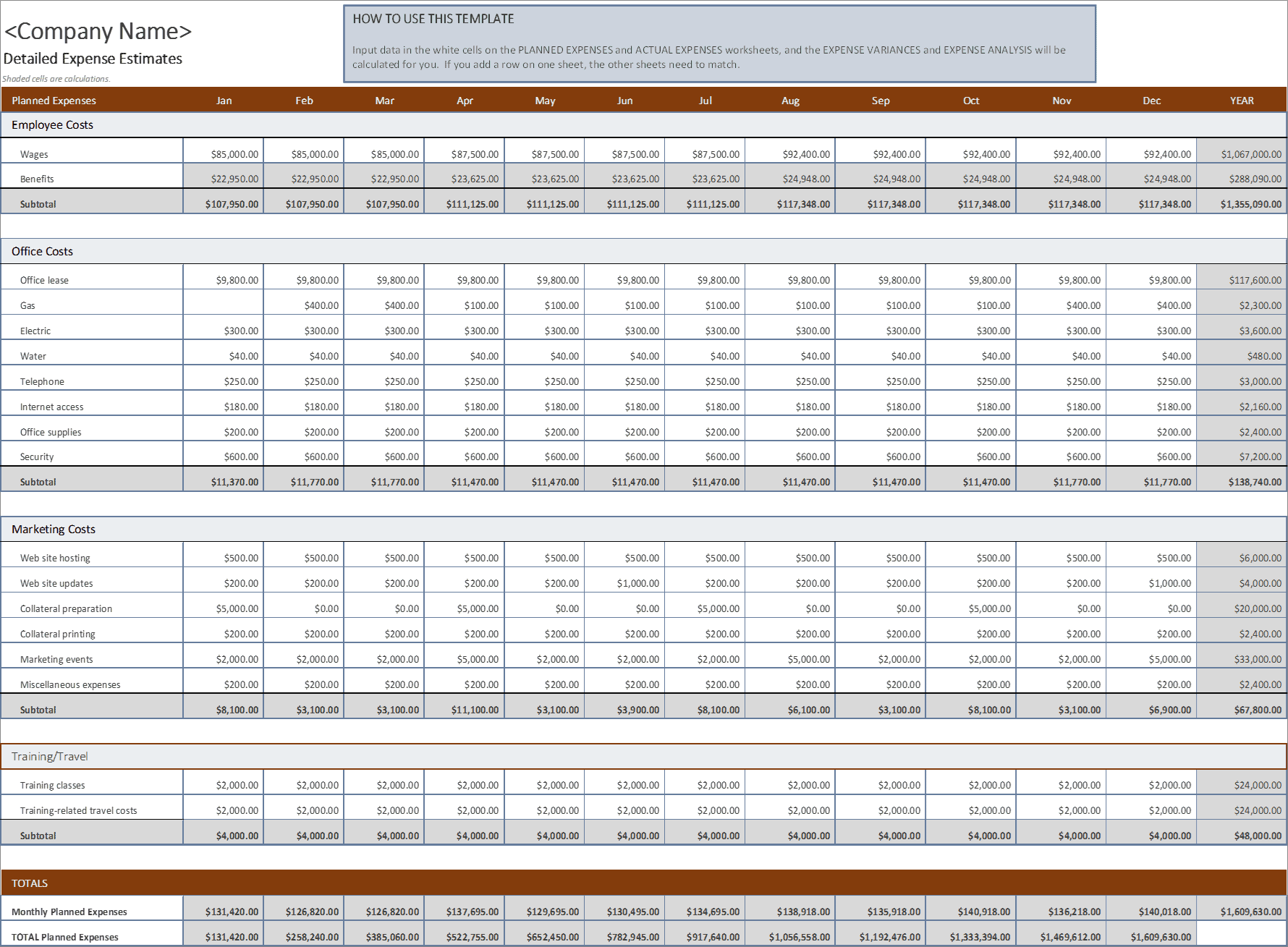 expenses to budget for