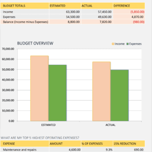 M04-Monthly Budget Summary, Monthly Business Budget Excel, Cost Management, Staying Cash Positive, business budget, business budget excel